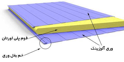 ساندویچ پنل و کاربرد آن - پوشش پانل - ساندویچ پانل - ورق ...